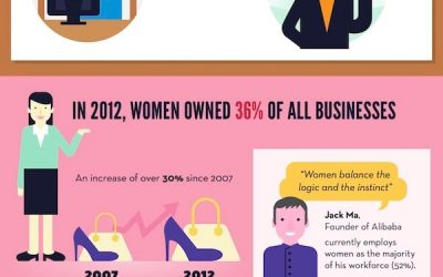 Entrepreneur Stats From Around the World