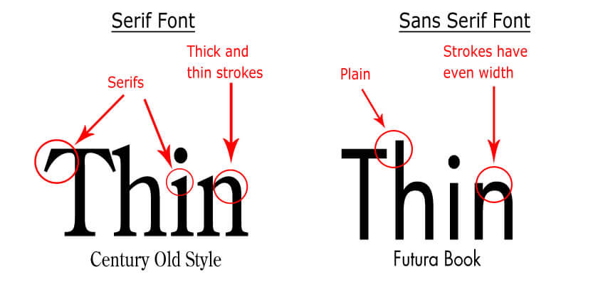 a comparison of serif and sans-serif typefaces
