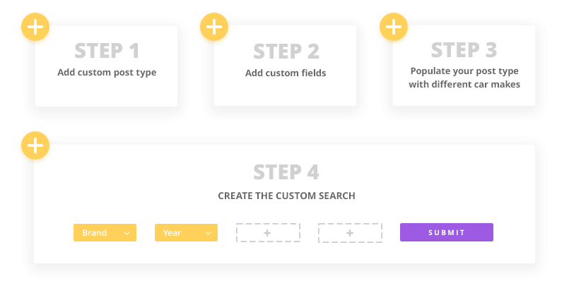 Creating a custom search using Toolset: high-level steps.
